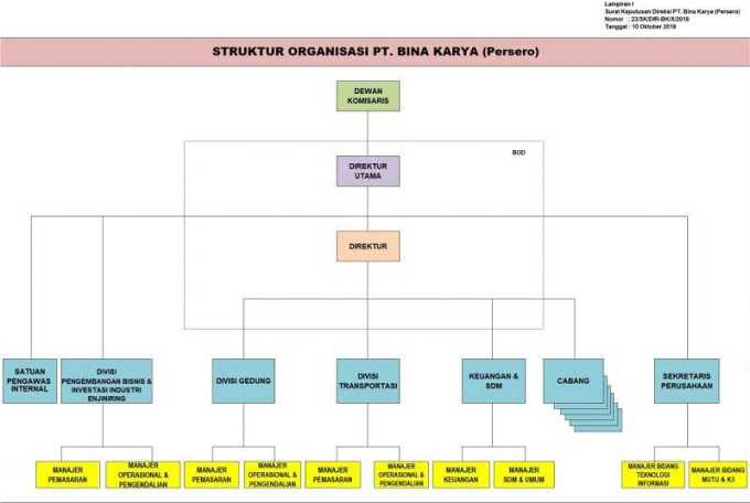 struktur organisasi bina karya