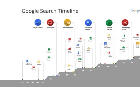 search timeline for blog post 001 resize Google Search借助人工智慧 以更貼近人性方式回覆解答
