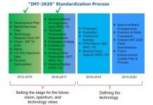 ITU IMT2020 resize 國際電訊聯盟釋出5G連網技術規範草案 明定下載速度需達100Mbps