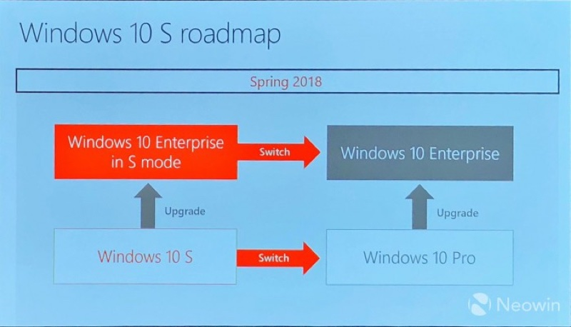 66372 20170927170204872 216400161 resize 微軟將以企業版Windows 10 S協助大型公司減少佈建開銷