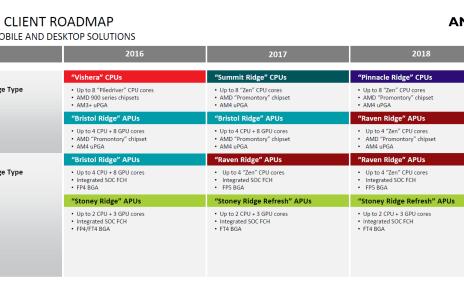 9af3b2484d874c2293837331889b17c0 AMD第2代Ryzen處理器將採12nm製程 明年第一季問世