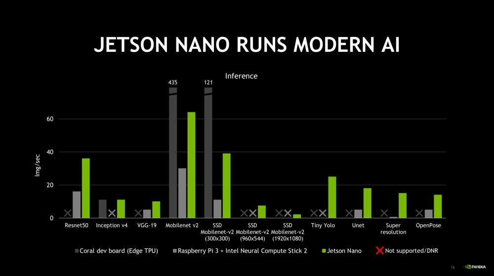 螢幕快照 2019 03 16 上午1.13.17 NVIDIA進軍更廣大AIoT市場應用 揭曉Jetson Nano與開發板產品