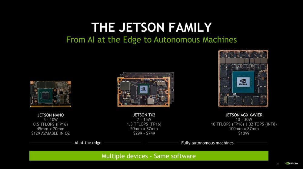 螢幕快照 2019 03 16 上午1.13.36 NVIDIA進軍更廣大AIoT市場應用 揭曉Jetson Nano與開發板產品