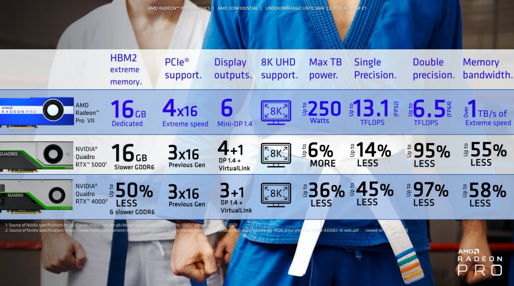mashdigi capture 2020 05 13 下午6.41.45 再次強調運算性價比,AMD希望以Radeon Pro VII降低專業創作價格門檻