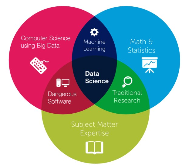 Big data, data science and machine learning explained ...