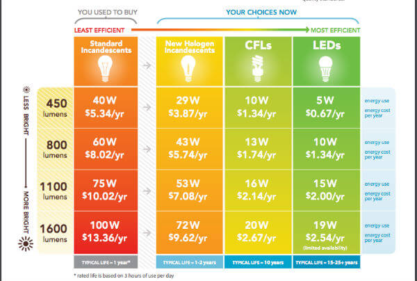 led energy saving