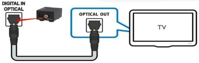 tv-audio-optical-port-connection