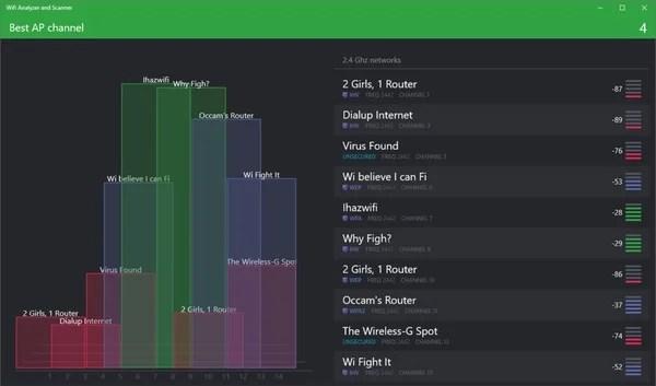 WiFi Analyzer and Scanner