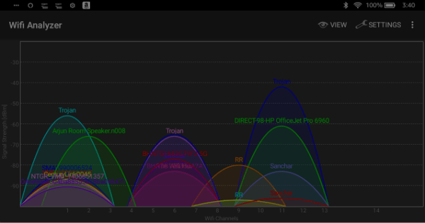 Router WiFi Channels Signal Strength