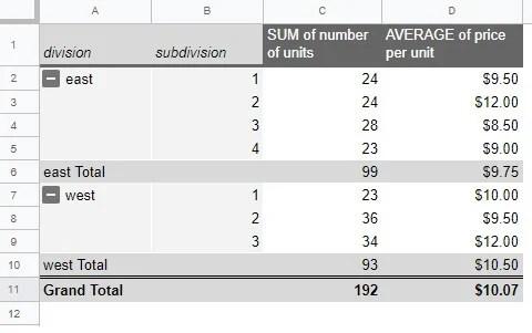 Google sheet final pivot table