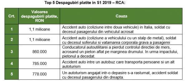 Dauna auto RCA