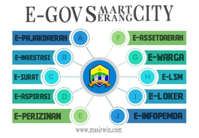 E Government Serang smart city, kota serang dan unsera