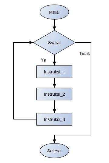 Flowchart Algoritma menggunakan While