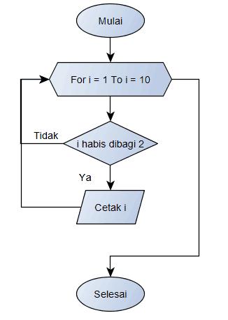 Flowchart Bilangan Genap menggunakan FOR