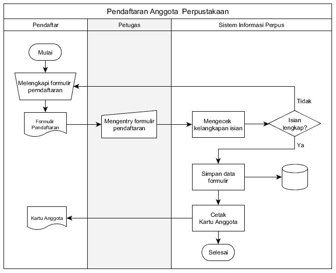 Diagram Alir Dokumen, Jenis Flowchart