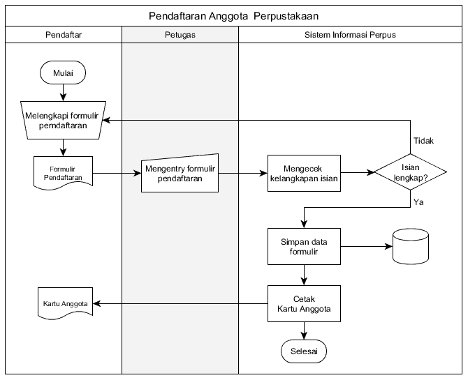 3 contoh implementasi flowchart diagram alir diagram alir dokumen jenis flowchart implementasi flowchart ccuart Image collections