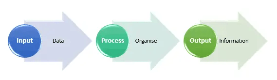 Input Proses Algoritma Output Flowchart