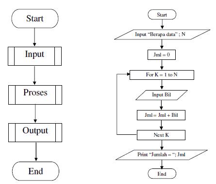 Diagram Alir Program, Program Pascasarjana Serang