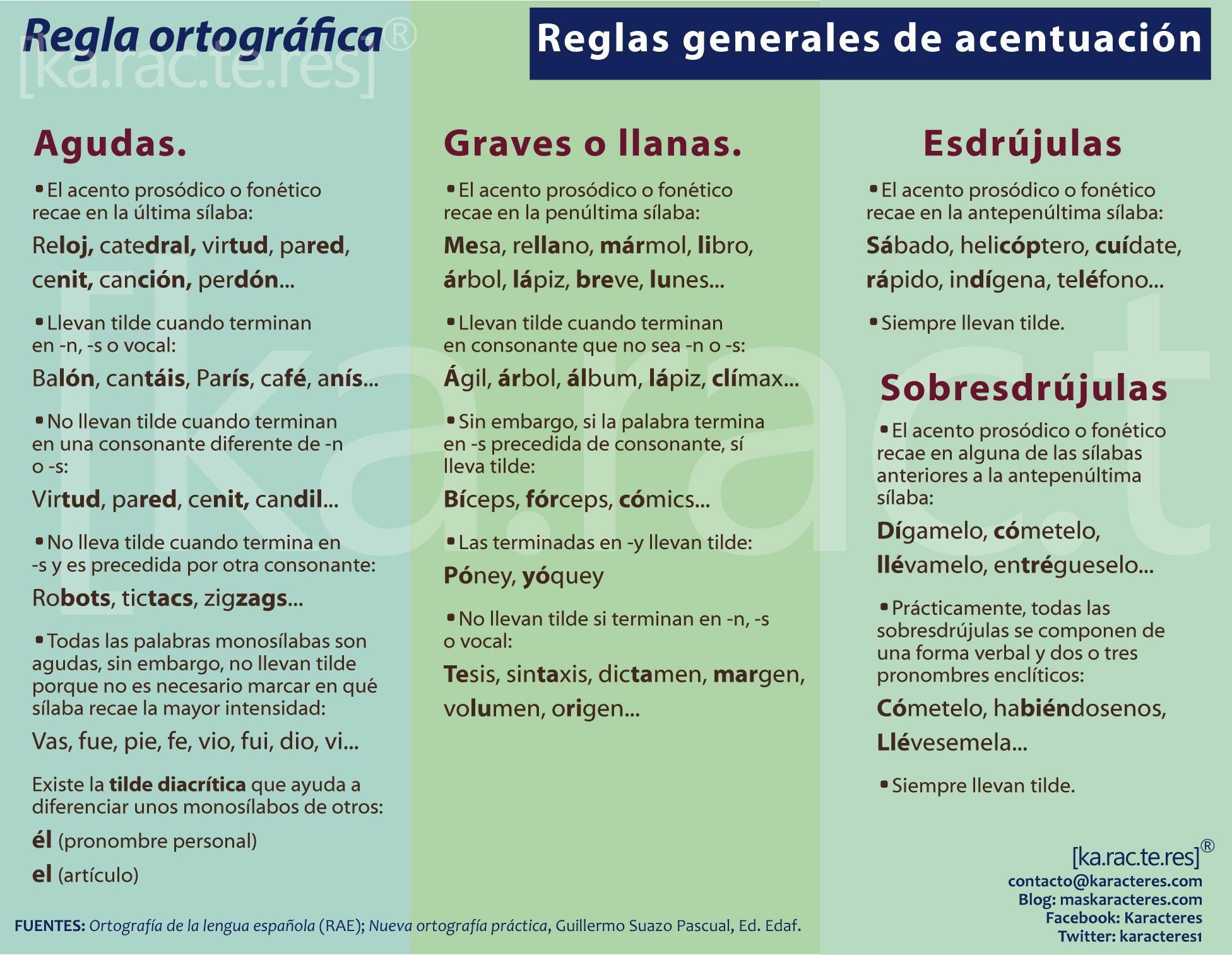 Regla Ortografica