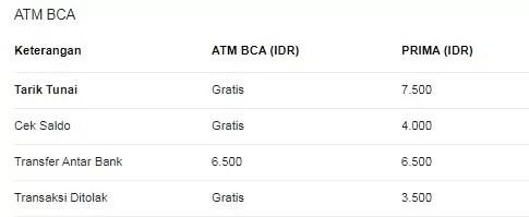 Biaya tarik tunai BCA