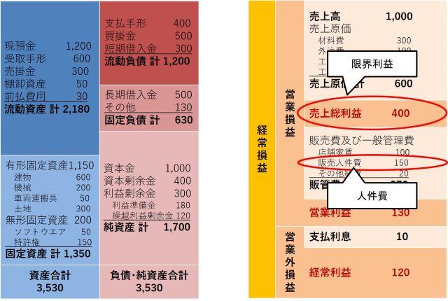 ⑤労働分配率(640×430)