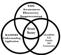 Become-Masonry-Overview