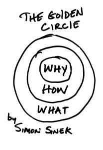 Sinek Golden Circle Noback