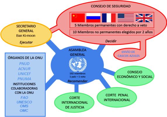 Instituciones_ONU