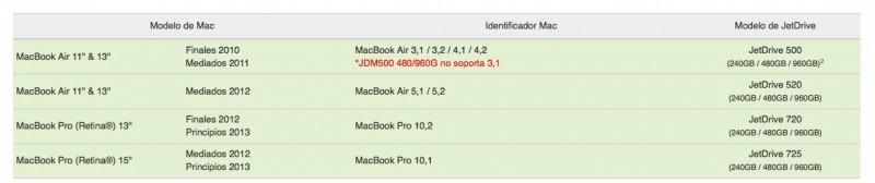 ssd-macbook-pro-retina-air-2