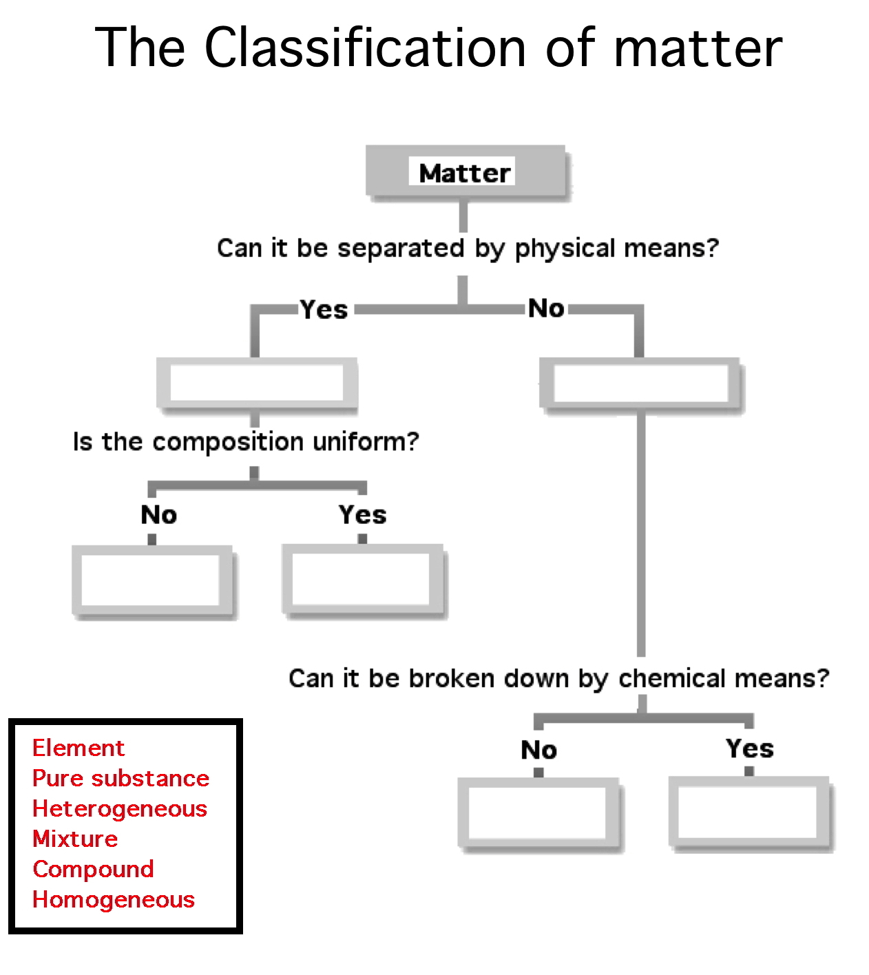 Matter Flowchart Chemistry