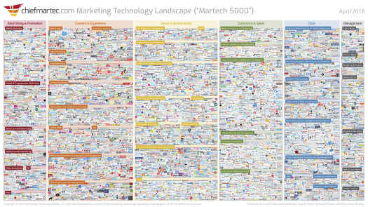 Marketing Technology Landscape 2018
