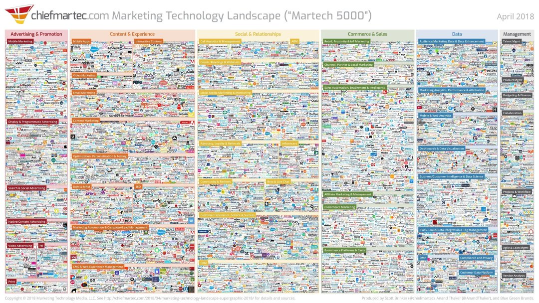 Logos of Thousands of MarTech Options