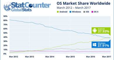 Kepopuleran Android Bayangi Windows