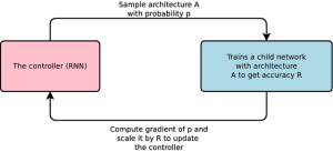 Perangkat Lunak Mesin Belajar Google Dapat Buat Kode Lebih Baik daripada Pembuatnya