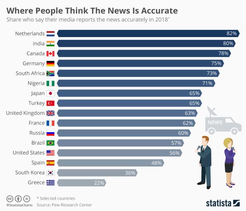 Ini Tingkat Keakuratan Berita di Beberapa Negara