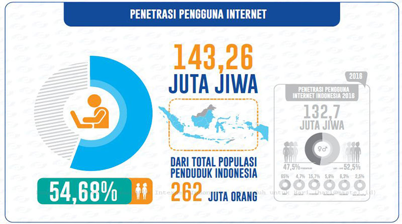 Tahun 2017 Jumlah Pengguna Internet di Indonesia Capai 143.26 juta