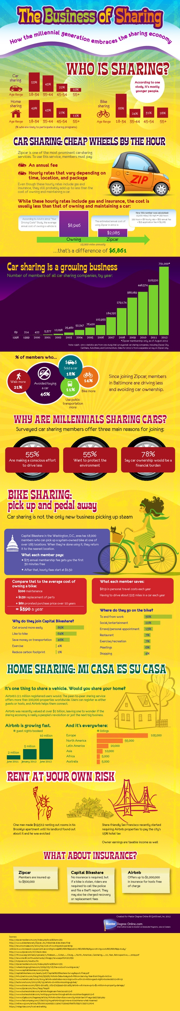Infographic: Business of Sharing