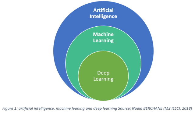 Artificial Intelligence, Machine Learning, and Deep Learning: Same ...