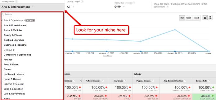 google analytics Industry Vertical