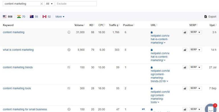 top ranking pages
