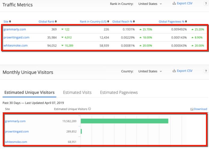 Alexa Website Comparisons Traffic Metrics