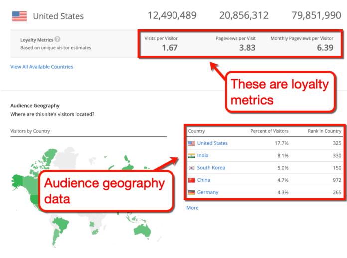 Alexa Audience Geography Metrics