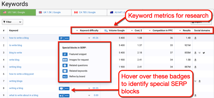 Serpstat Keyword Research Results