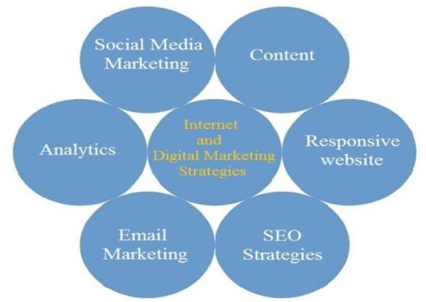 Prime Internet and Digital Marketing Strategies