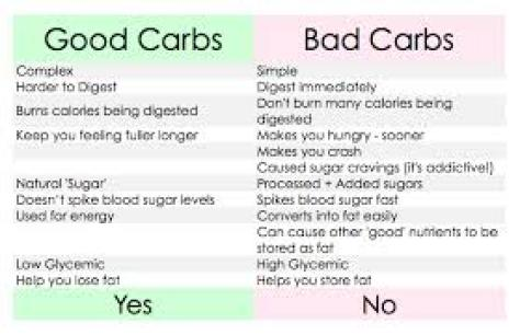 how many carbs per day on a low carb diet