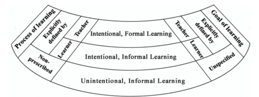 Typology of informal learning (Vavoula 2004).