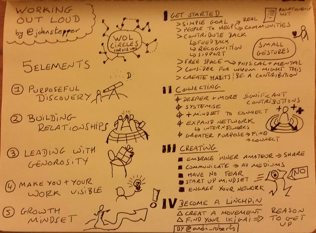Working Out Loud Sketchnote