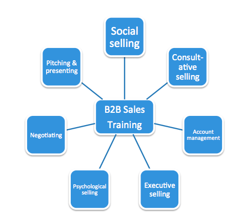 b2b sales training