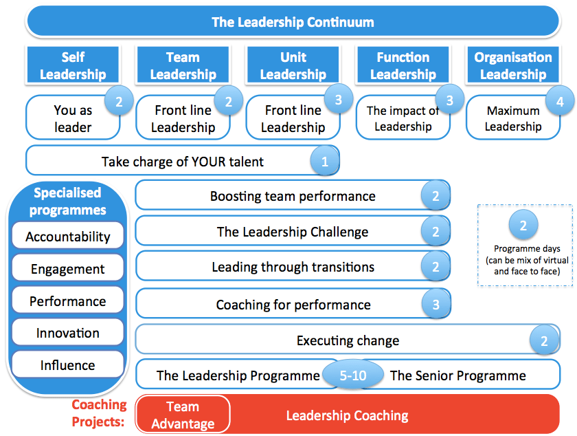 leadership development training and coaching