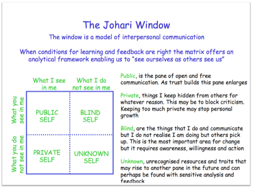 johari window discussed at IAFandFriendsMEETUP